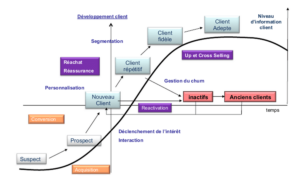Trigger marketing emailing cycle de vie