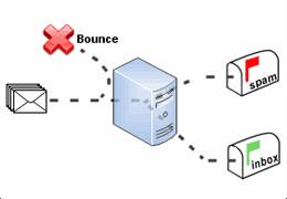 Délivrabilité SPF DKIM DMARC
