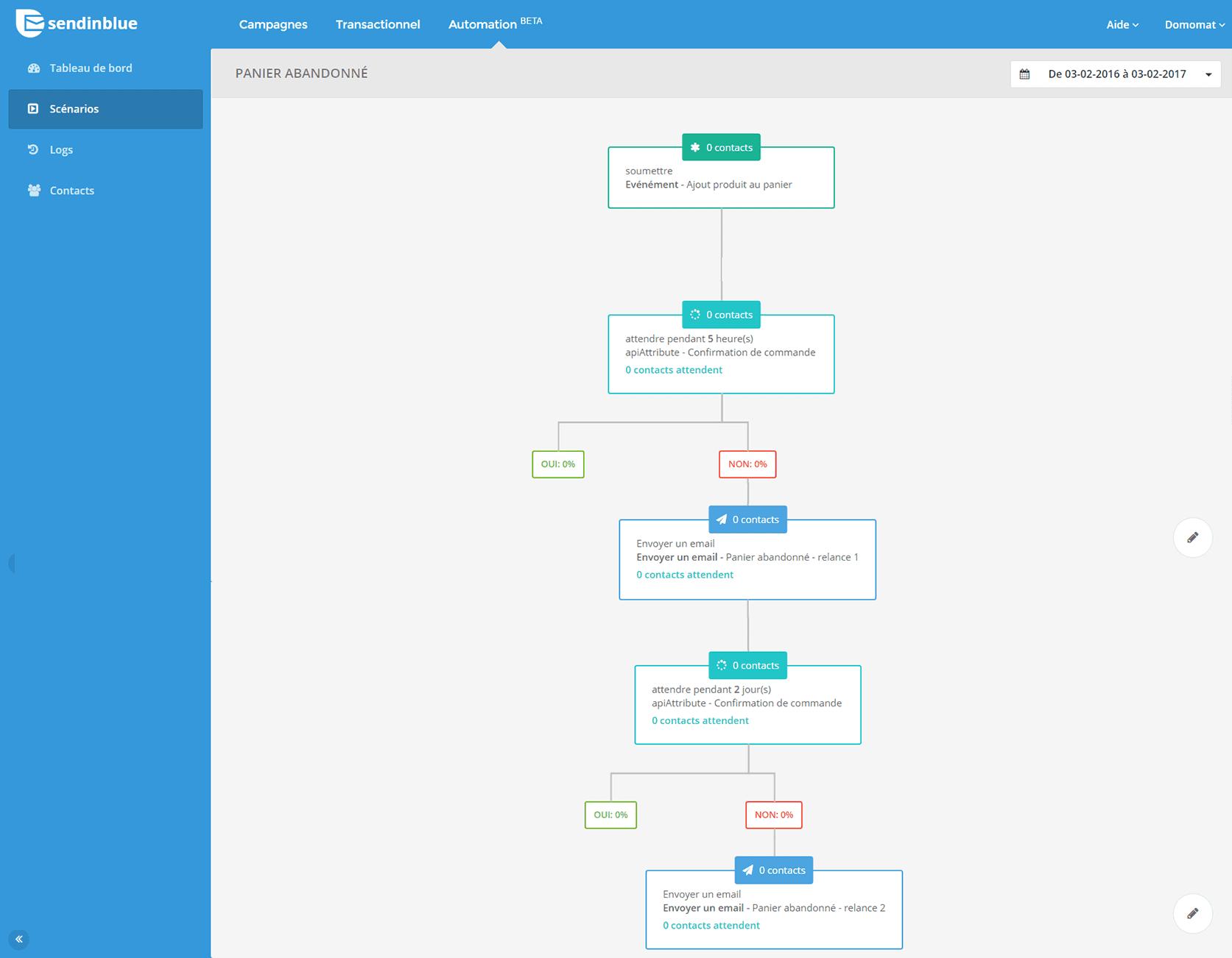 Exemple de scénario de Marketing automation : Donomat