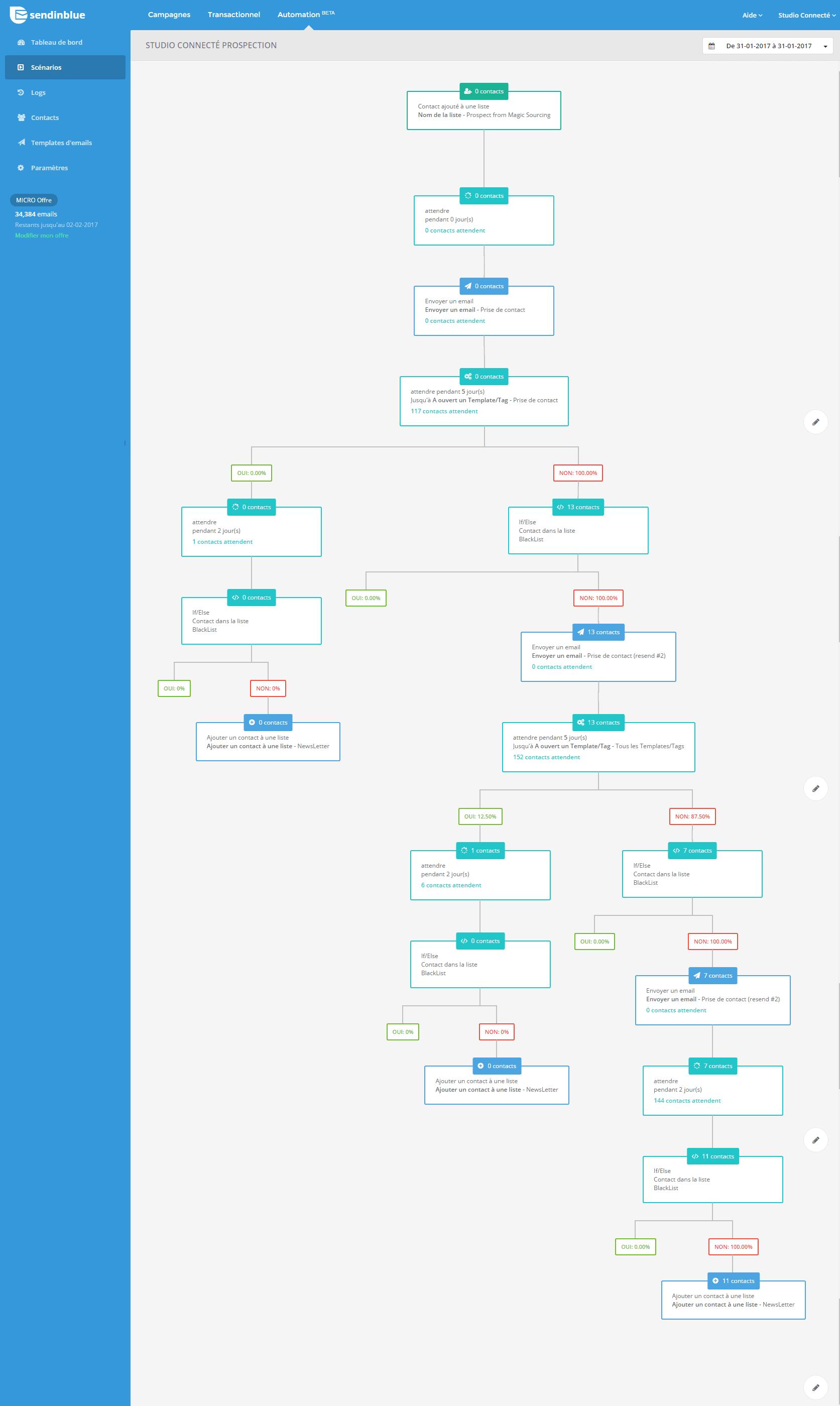 studioconnecte scenario email