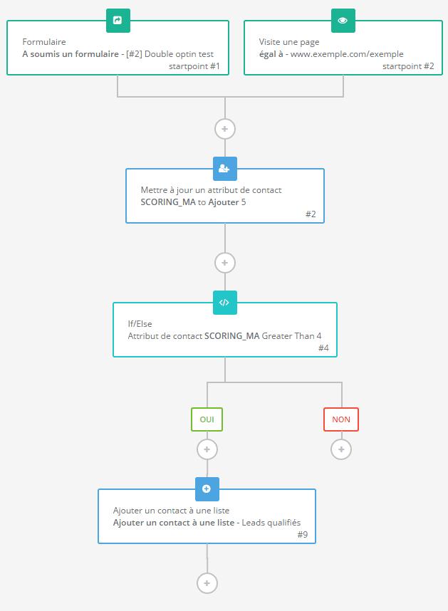 Exemple de construction d'intégration du lead scoring dans un scénario