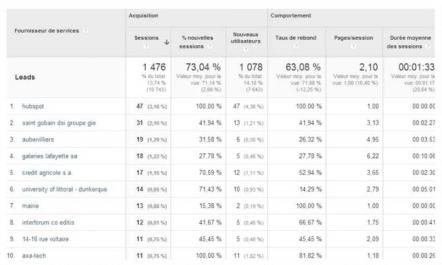 Rapport fournisseurs de services sur Google Analytics