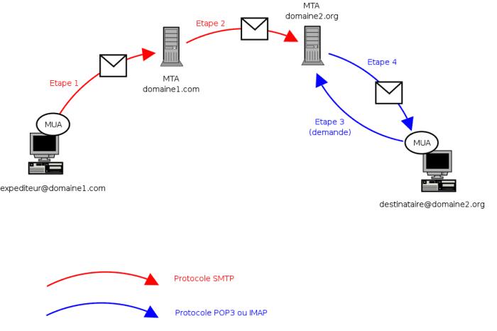 Etapes d'un transfert SMTP