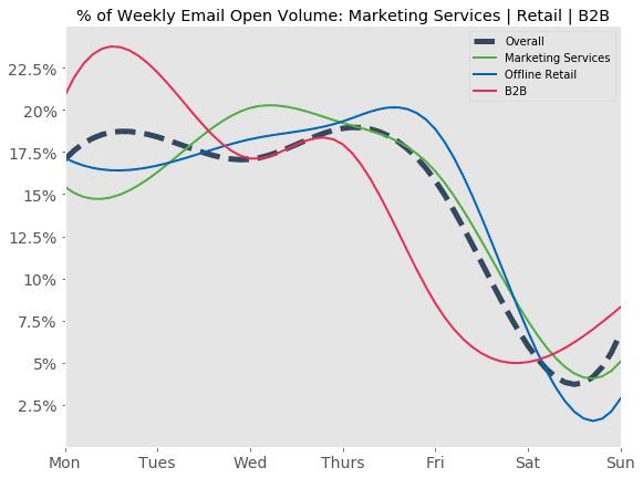 % d'emails ouvert par heure d'envoi - Agences, boutiques physiques et B2B