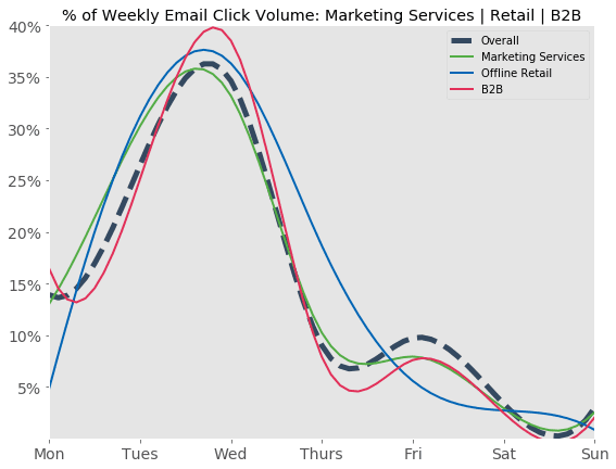 % d'emails cliqués par jour d'envoi - Agences,, boutiques physiques et B2B