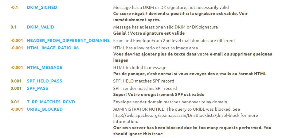 Le spam score calculé par spamassassin