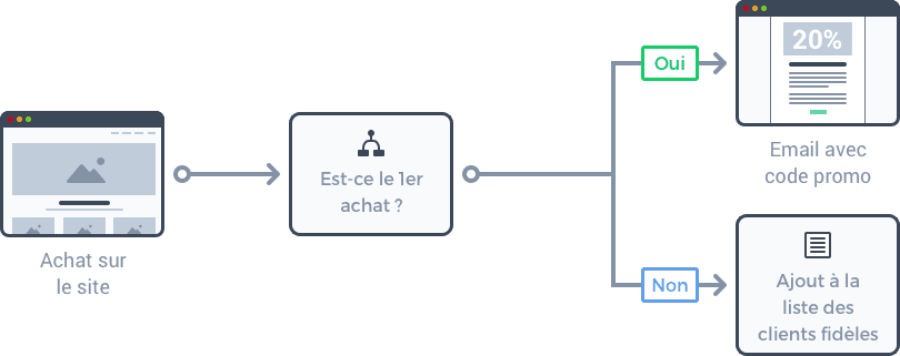 Schéma explicatif de la segmentation des clients selon leurs actions
