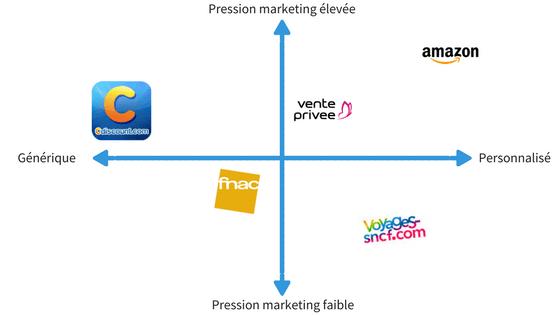 Email marketing ecommerce : graphique représentant les stratégies d'email promotionnels