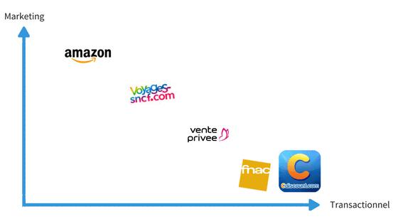Email marketing ecommerce : graphique représentant les stratégies d'emails transactionnels