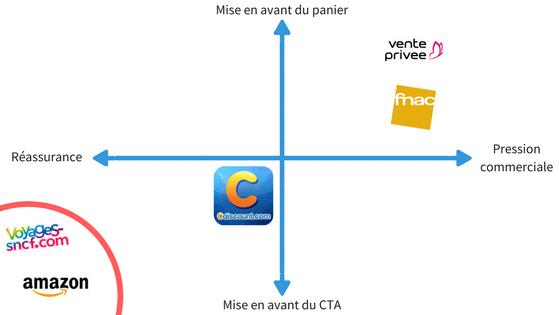 Email marketing ecommerce : graphique représentant les stratégies de relance de panier