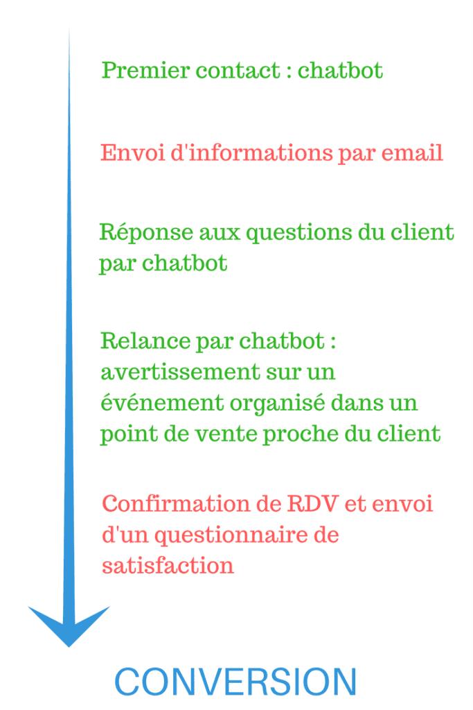 Chatbot marketing : email et chatbot font beau ménage !