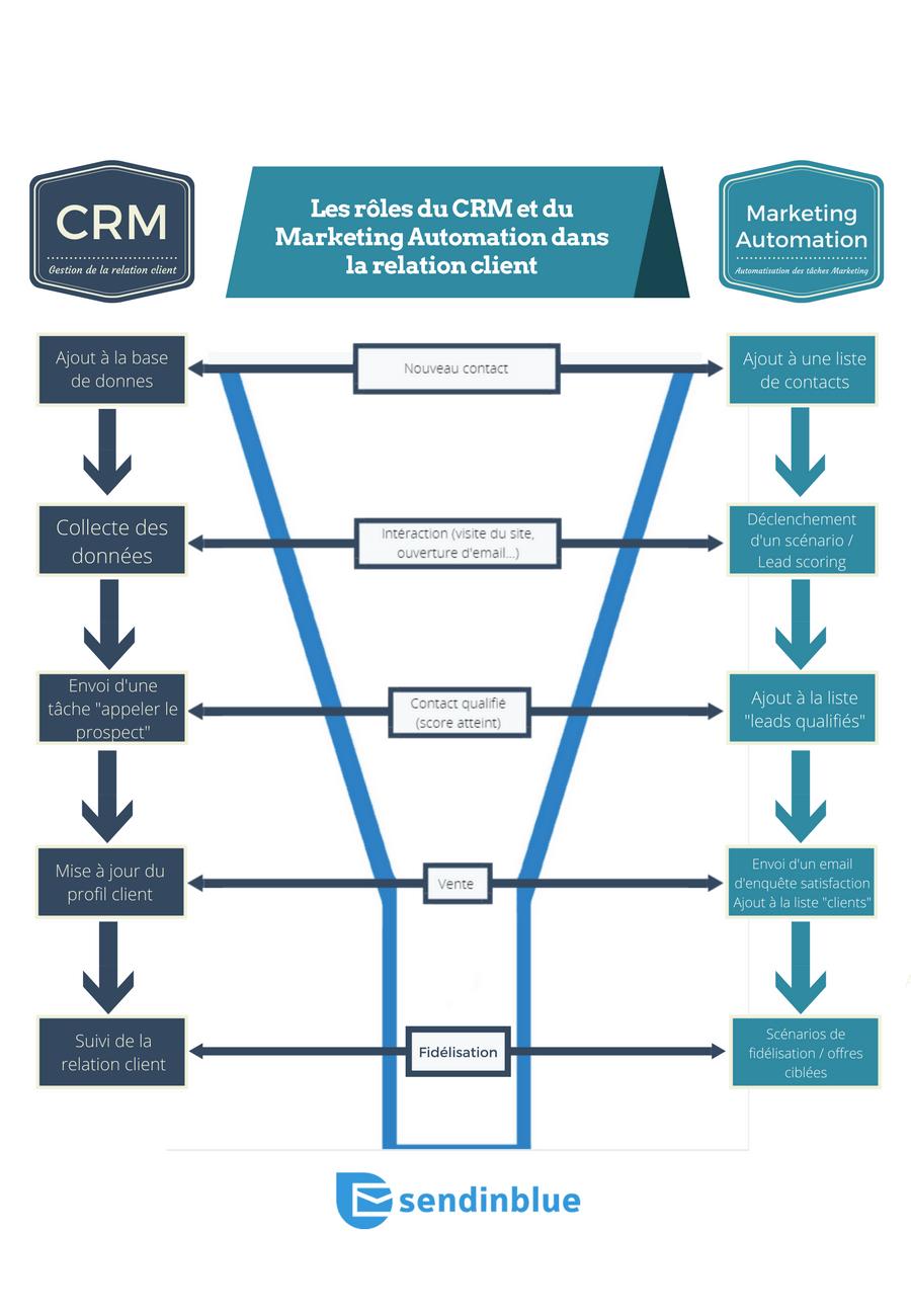 Tunnel de ventes CRM et Marketing Automation