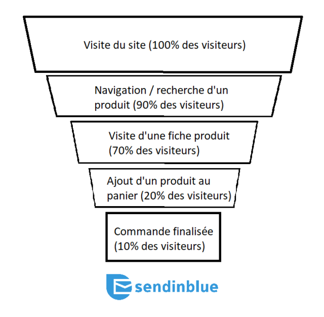 exemple de tunnel de conversion-sendinblue