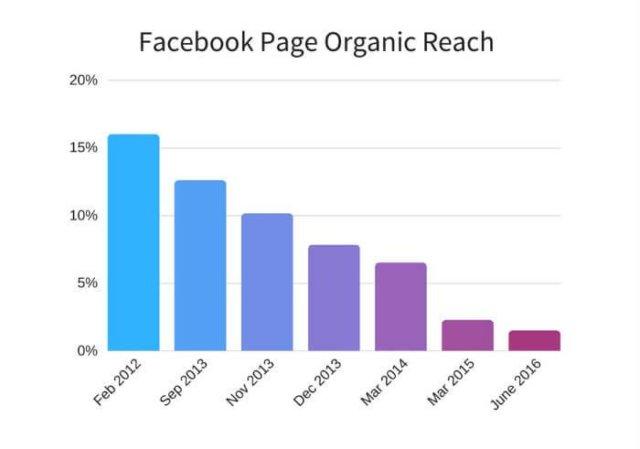 Evolution du reach d'une page facebook de 2012 à 2016