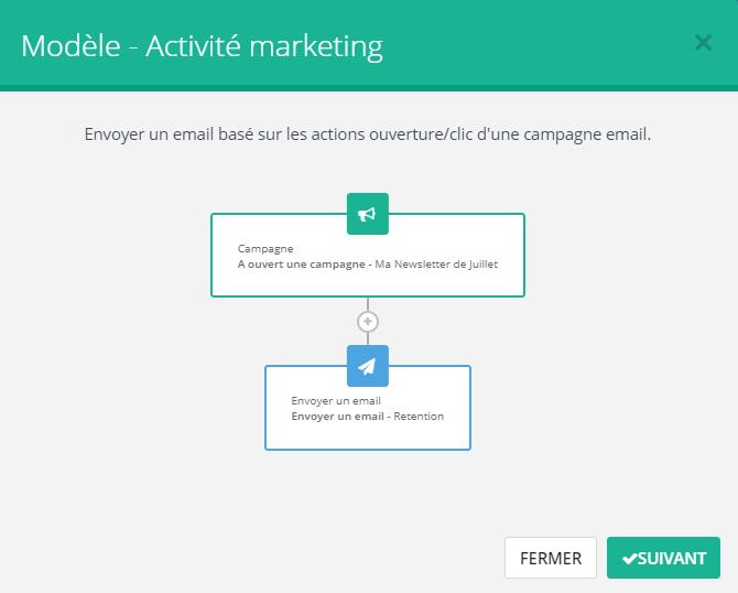 modèle scénario activité marketing