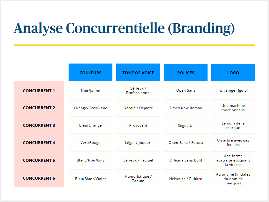 branding - analyse concurrents