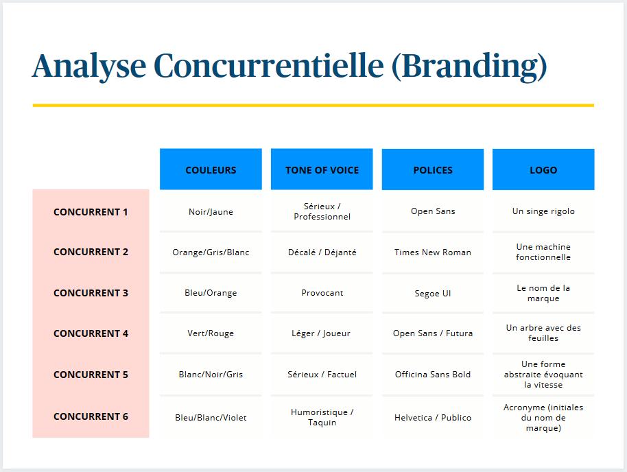 branding - analyse concurrents