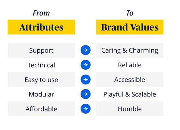Définition branding - passage des piliers aux valeurs