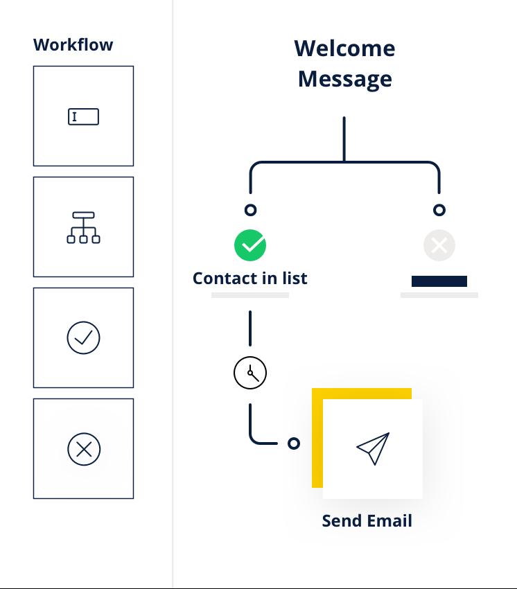 Marketing Automation - Workflow