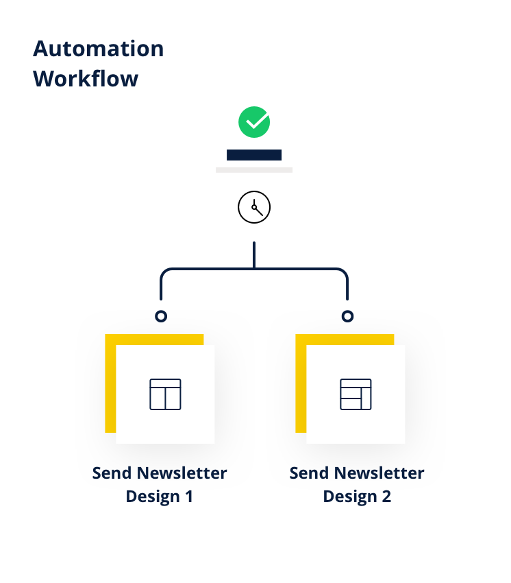 Marketing Automation - Exemples