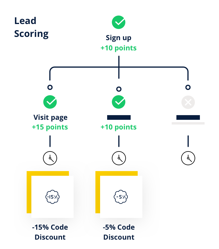 Logiciel Newsletter - Lead Scoring